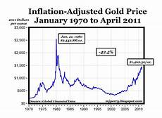 Gold Price Chart Now Carpe Diem Chart Of The The Day Real Gold Prices 1970 2011