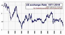 Pound Euro Chart 5 Years What Will Happen To The Value Of The Pound Sterling When