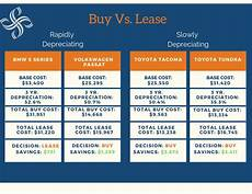Rent Vs Lease Car Buying Vs Leasing A Car Smith Partners Wealth Management