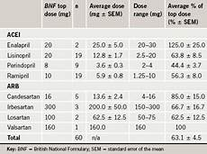 Arb Equivalency Chart Are Angiotensin Blocking Drugs Being Used In Adequate