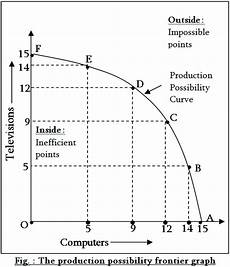 Production Possibility Curve What Is Production Possibility Frontier Ppf Explain