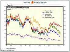 Canada 10 Year Bond Yield Chart Global 10 Year Government Bond Yields Business Insider