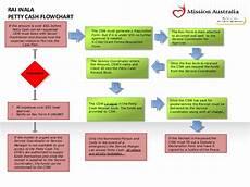 Cash Management Process Flow Chart Petty Cash Flowchart