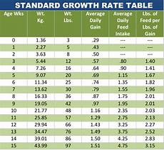 Piglet Weight Growth Rate Chart