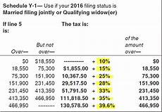 2016 Federal Tax Chart At What Rate Do You Pay Tax On Dividends
