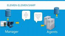 Snmp Protocol Snmp Protocol