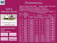 Lic Jeevan Saral Maturity Amount Chart Table No 165 Jeevan Saral