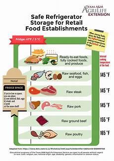 Restaurant Refrigerator Storage Chart Fridge Storage Fn Dinner Tonight