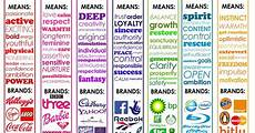The Color Of Chart Is Color Theory An Effective Marketing Tool Huffpost