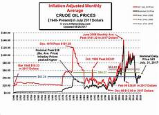 World Inflation Chart Inflationdata Historical Oil Prices Chart