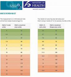Blood Sugar Glucose Chart 25 Printable Blood Sugar Charts Normal High Low ᐅ