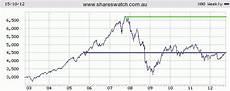 Can Asx Chart Asx All Ordinaries Index Review Of 5 10 And 25 Year