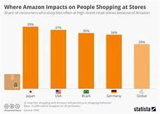 Chart Amazon Chart Where Amazon Impacts Most On People Shopping At