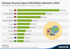 Travel Percentage Chinese Tourists Remain As The Biggest Spenders On Foreign