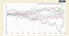 Live Charts Currency Strength Currency Strength Chart