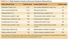 Sodium Blood Levels Chart Chapter 9 Nutrients Involved In Fluid And Electrolyte