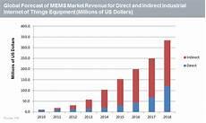 Mems Stock Chart Internet Of Things Stimulates Mems Market Ihs Markit