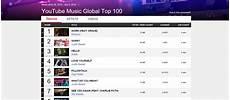 Uk Music Charts 2017 Youtube Launch Weekly Global Music Charts Routenote Blog