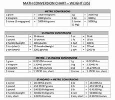 Chart Converting Pounds To Kilograms How To Convert Weight From Kilograms Into Pounds Quora