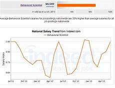 Exercise Science Job Salary Social Amp Behavioral Health Scientist Career Salary Amp Job