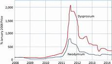 Neodymium Price Chart Price History For Neodymium And Dysprosium Rare Earth