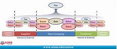 Scor Model Supply Chain Operations Reference Model Scor Lecture