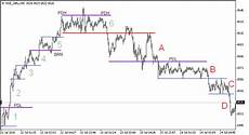 woox dps chart ranges amp dp s an example chart technicals
