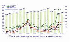 Vegetable Oil Price Chart Trends In World Olive Oil Consumption Olive Oil Market