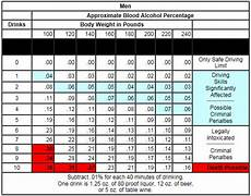 Weight Alcohol Tolerance Chart Alcohol Body Weight Chart Google Search Blood Alcohol