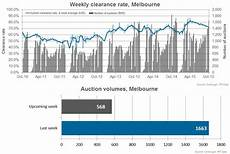 Sydney Auction Clearance Rate Chart How Low Do Auction Clearance Rates Need To Go Before We Panic