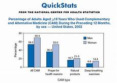 Quickstats Percentage Of Adults Aged 18 Years Who Used