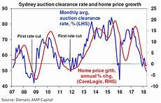 Sydney Auction Clearance Rate Chart The Relationship Between Auction Clearance Rates And