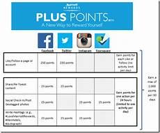 Wyndham Points Chart 2014 Marriott Rewards Plus Points 2 000 Free Points Per Month