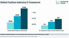 Genx Size Chart E Commerce Grows In The Fashion Industry Marketing Charts
