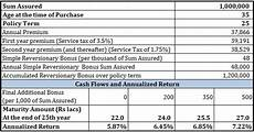 Lic Term Insurance Plan Chart What S Wrong With Lic New Endowment Plan Personal