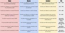 Quot Pokemon Go Quot Appraisal Amp Iv Guide Levelskip