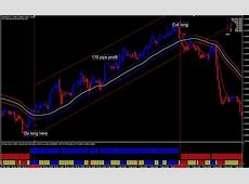 Forex Gain Formula ? A Manual Trading Strategy to Generate