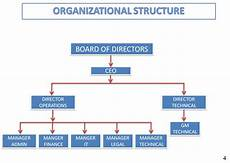 Flowchart And Structure Chart Organisational Chart Flow Chart Of Company Hubpages