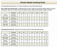 Grogs4blogs Steak Cooking Guide