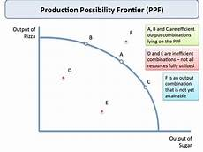 Ppc Curve What Are The Economics Concepts Shown By The Production