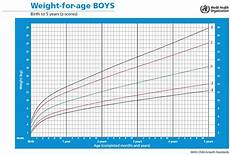 Boys Weight For Age Chart Weight For Age Boys Simon And His Family
