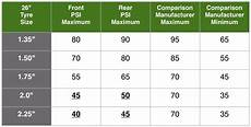 Correct Tyre Pressure Chart Nz What Tyre Pressure Should You Use For Bicycle Touring