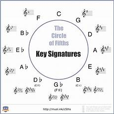 How To Read Circle Of Fifths Chart The Ultimate Guide To The Circle Of Fifths Musical U