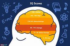 Iq Points Chart What Is Considered A Genius Iq Score