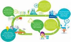 Bio Chart Can Bioplastics Be Considered A Green Solution