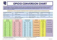 Opiate Equivalency Chart Opioid Conversion Chart Np Help And Humor Pinterest