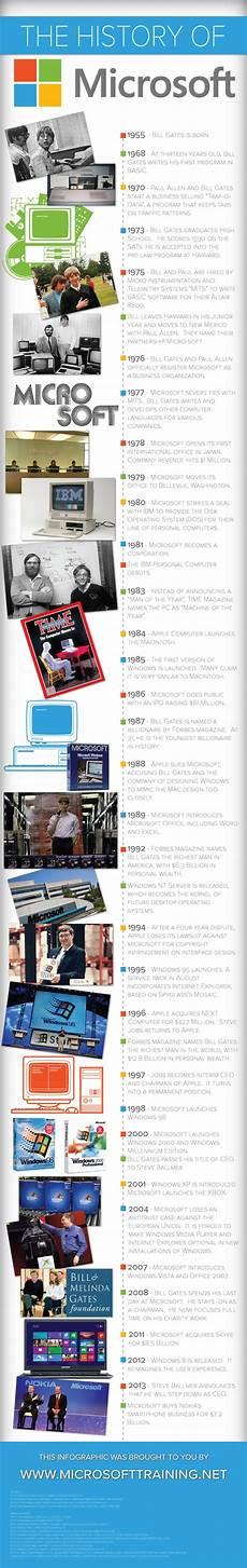 Microsoft History Timeline Infographic Examples Infographic Journal