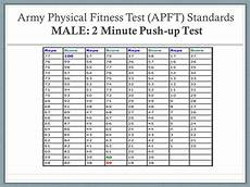 Army Fitness Standards Chart 17 New Army Push Up Chart