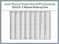Army Apft Score Chart Run 17 New Army Push Up Chart