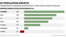Calgary Population Growth Chart New Census Data Calgary Still Canada S Fastest Growing